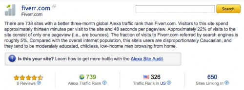Fiverr on Alexa